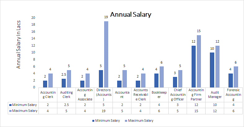 Master of Commerce [M.Com] (Accountancy) annual salary